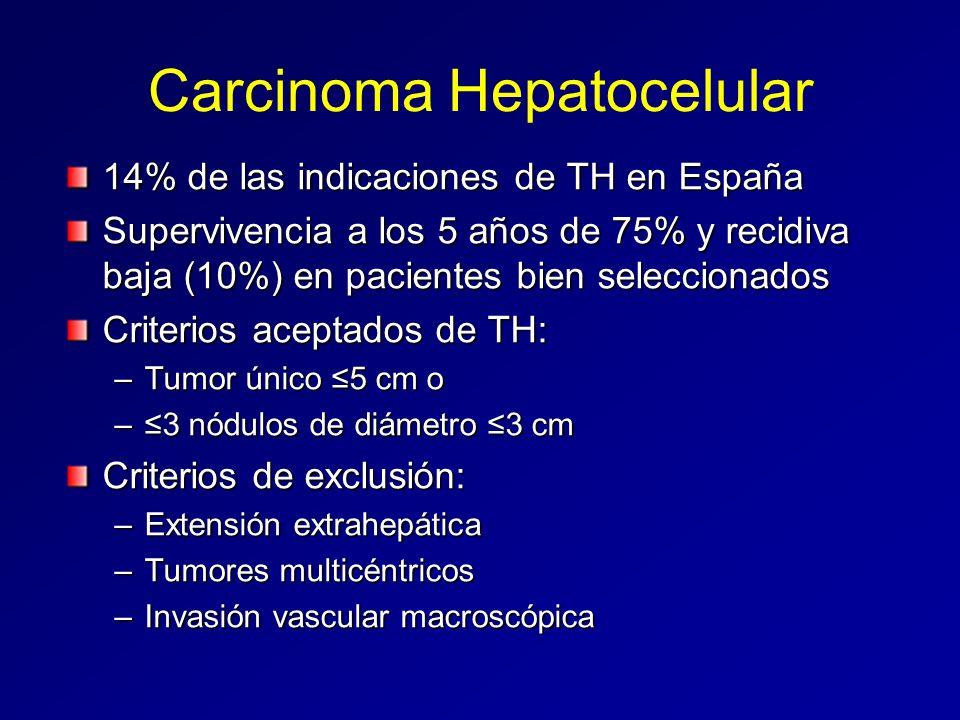Carcinoma Hepatocelular 14% de las indicaciones de TH en España Supervivencia a los 5 años de 75% y recidiva baja (10%) en pacientes bien seleccionado