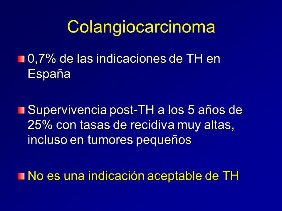 Colangiocarcinoma 0,7% de las indicaciones de TH en España Supervivencia post-TH a los 5 años de 25% con tasas de recidiva muy altas, incluso en tumor