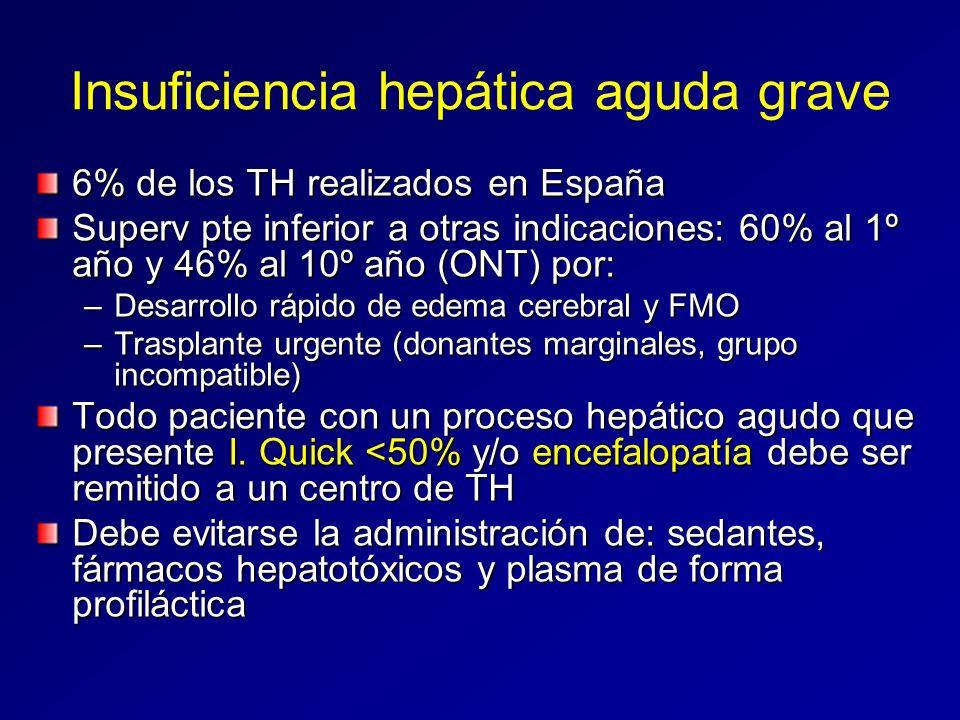 Insuficiencia hepática aguda grave 6% de los TH realizados en España Superv pte inferior a otras indicaciones: 60% al 1º año y 46% al 10º año (ONT) po
