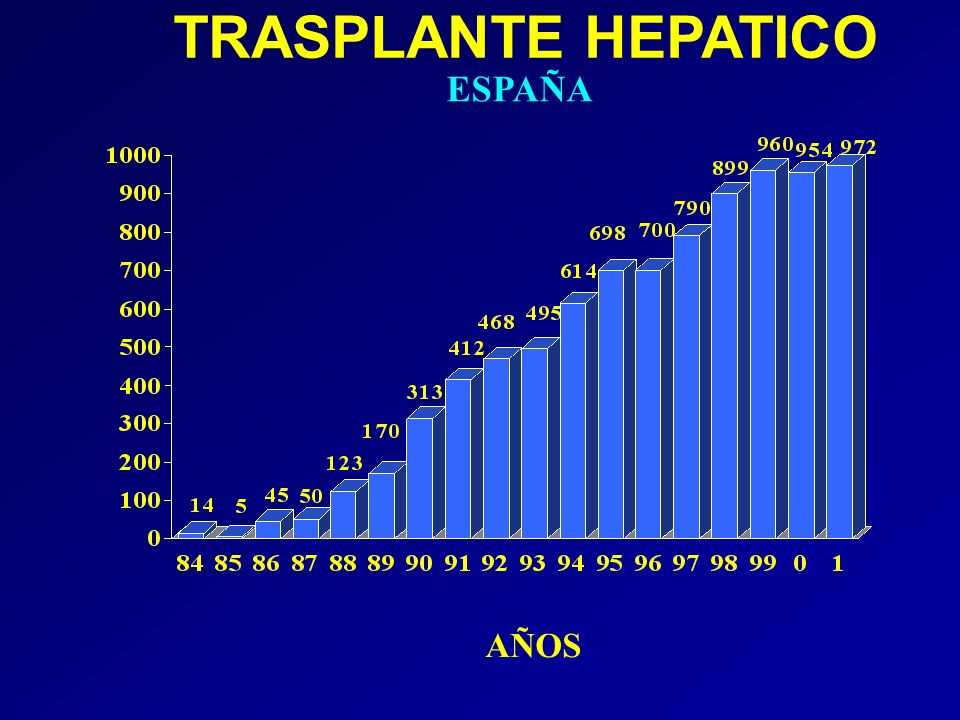 Realidad del trasplante hepático en España Nº TH en año 2001: 972 (8681 desde 1984) Tasa de trasplante: 24,5 pmp 10-12% de los TH realizados en el mundo Supervivencia del paciente: –79%, al primer año –67% al 5º año –58% al 10º año.