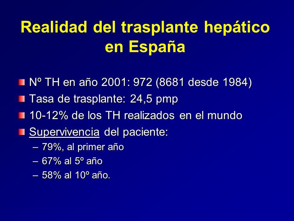 Retos del trasplante LISTA DE ESPERA 1803 nuevas inclusiones en lista de espera en año 2001 Tasa de inclusión: 43,9 pmp (15,4-77,1 pmp) Aumento de inclusiones en LE muy superior a los donantes disponibles: –Media (mediana) de dias en LE: 165.5 (107) –Exitus en LE: 9% –Mayor deterioro clínico en el momento del TH Probabilidad anual de TH : 55% (43%-81%)