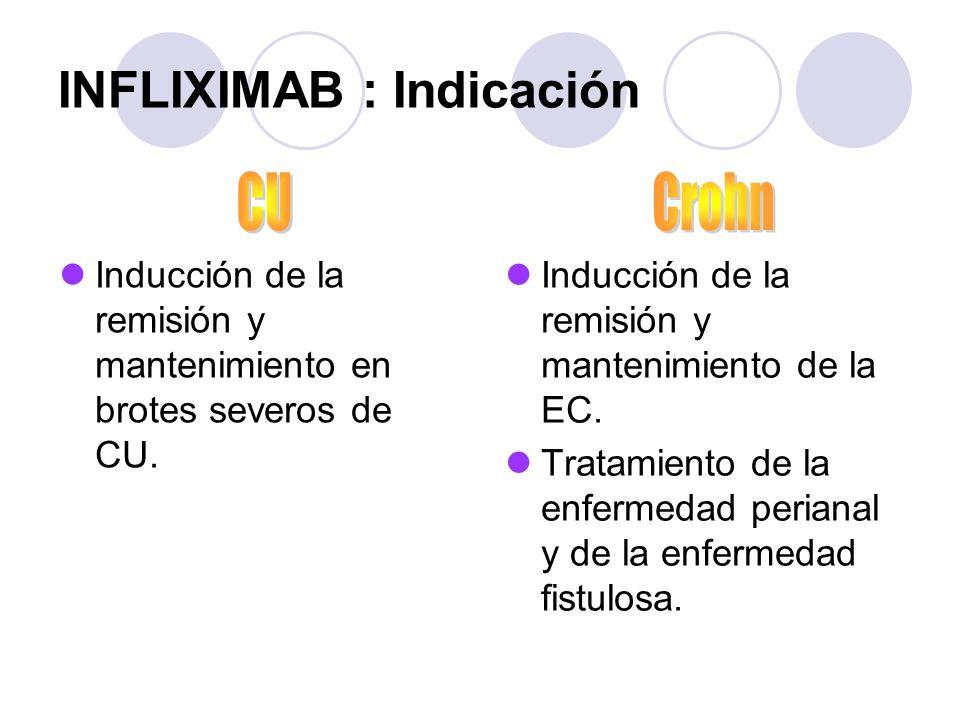INFLIXIMAB : Indicación Inducción de la remisión y mantenimiento en brotes severos de CU. Inducción de la remisión y mantenimiento de la EC. Tratamien