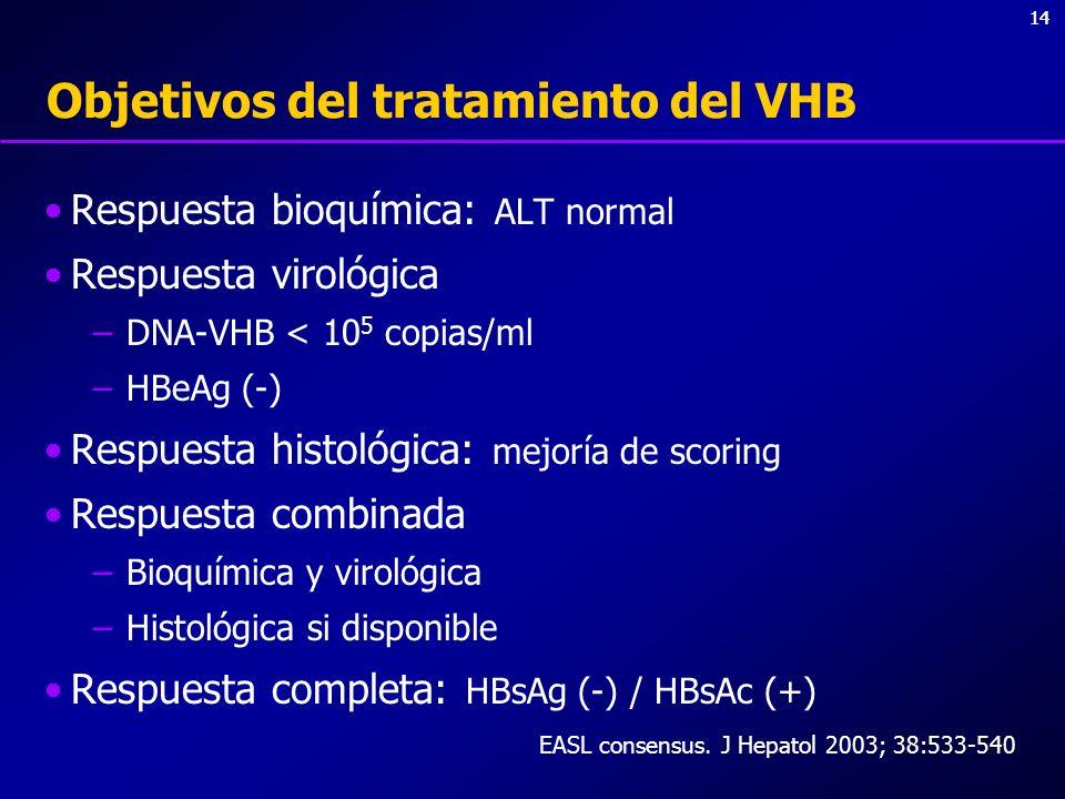 14 Objetivos del tratamiento del VHB Respuesta bioquímica: ALT normal Respuesta virológica –DNA-VHB < 10 5 copias/ml –HBeAg (-) Respuesta histológica:
