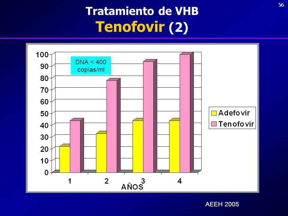 56 Tratamiento de VHB Tenofovir (2) DNA < 400 copias/ml AEEH 2005