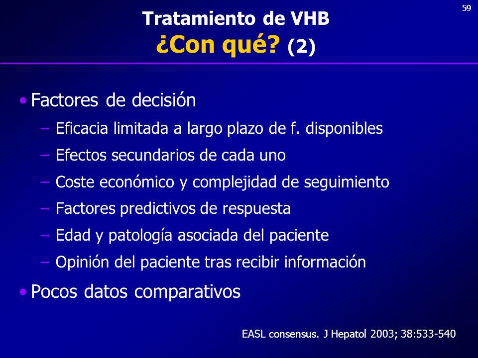 59 Tratamiento de VHB ¿Con qué? (2) Factores de decisión –Eficacia limitada a largo plazo de f. disponibles –Efectos secundarios de cada uno –Coste ec