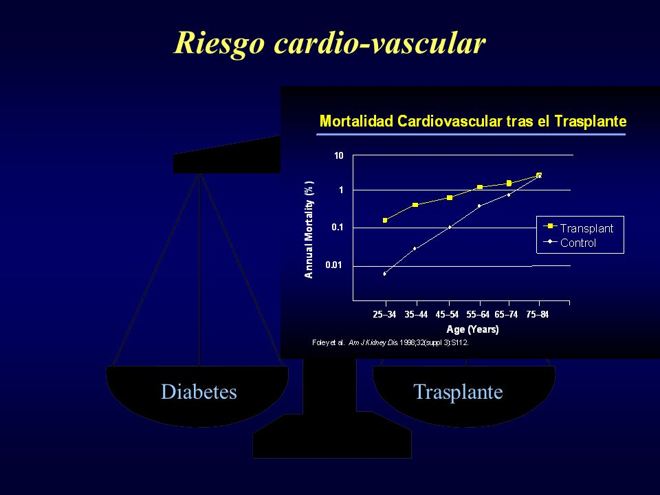Riesgo cardio-vascular Diabetes Trasplante