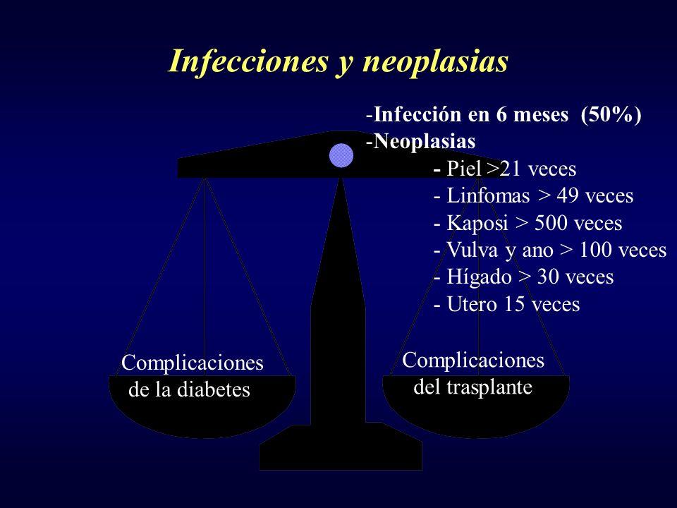 Infecciones y neoplasias Complicaciones de la diabetes Complicaciones del trasplante -Infección en 6 meses (50%) -Neoplasias - Piel >21 veces - Linfom