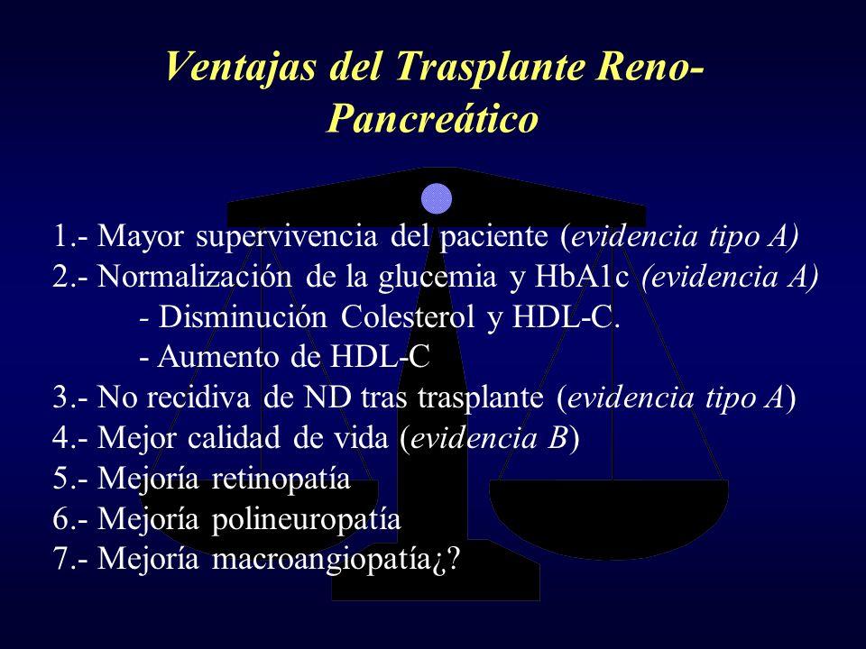 Ventajas del Trasplante Reno- Pancreático 1.- Mayor supervivencia del paciente (evidencia tipo A) 2.- Normalización de la glucemia y HbA1c (evidencia