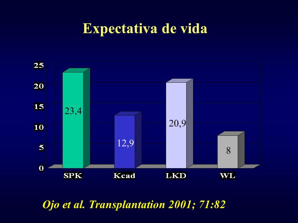 23,4 12,9 20,9 8 Expectativa de vida Ojo et al. Transplantation 2001; 71:82