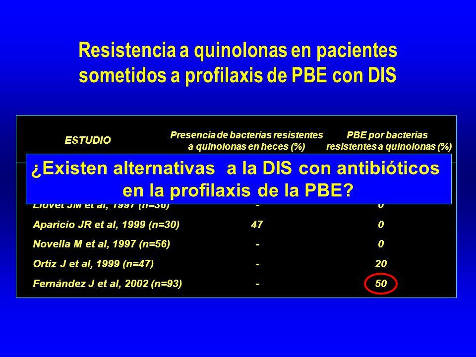 Resistencia a quinolonas en pacientes sometidos a profilaxis de PBE con DIS Dupeyron et al, 1994 (n=31) 51 - Llovet JM et al, 1997 (n=36) - 0 Aparicio JR et al, 1999 (n=30) 47 0 Novella M et al, 1997 (n=56) - 0 Ortiz J et al, 1999 (n=47) - 20 Fernández J et al, 2002 (n=93) - 50 Presencia de bacterias resistentes a quinolonas en heces (%) PBE por bacterias resistentes a quinolonas (%) ESTUDIO ¿Existen alternativas a la DIS con antibióticos en la profilaxis de la PBE