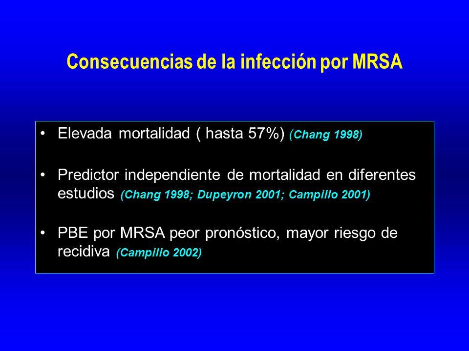 Consecuencias de la infección por MRSA Elevada mortalidad ( hasta 57%) ( Chang 1998) Predictor independiente de mortalidad en diferentes estudios (Chang 1998; Dupeyron 2001; Campillo 2001) PBE por MRSA peor pronóstico, mayor riesgo de recidiva (Campillo 2002)