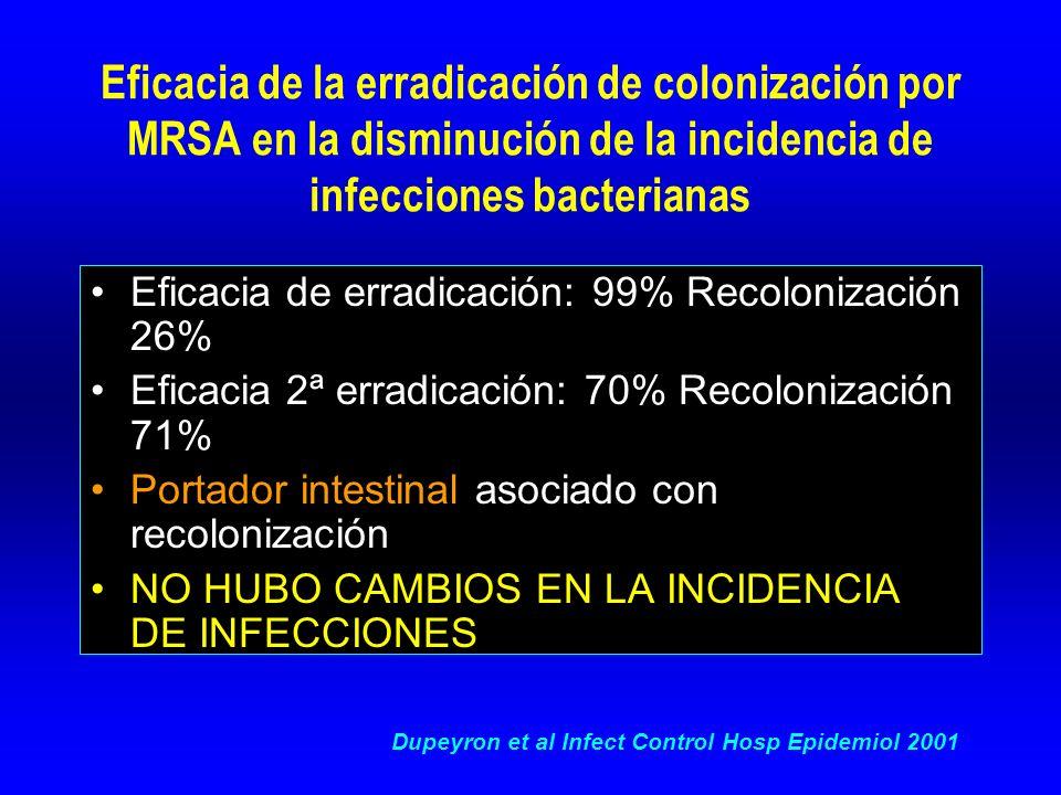 Eficacia de la erradicación de colonización por MRSA en la disminución de la incidencia de infecciones bacterianas Eficacia de erradicación: 99% Recolonización 26% Eficacia 2ª erradicación: 70% Recolonización 71% Portador intestinal asociado con recolonización NO HUBO CAMBIOS EN LA INCIDENCIA DE INFECCIONES Dupeyron et al Infect Control Hosp Epidemiol 2001