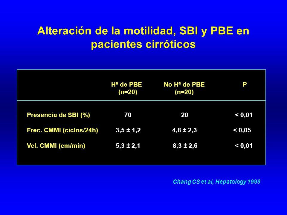 Alteración de la motilidad, SBI y PBE en pacientes cirróticos Hª de PBE No Hª de PBE P (n=20) (n=20) Presencia de SBI (%) 70 20 < 0,01 Frec.
