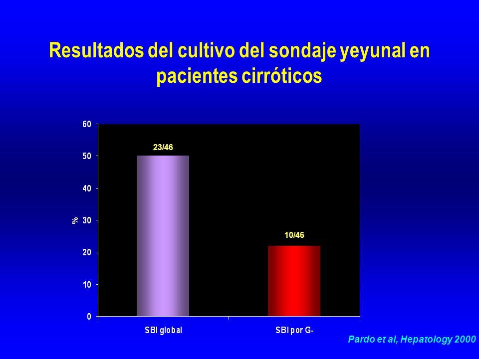 Resultados del cultivo del sondaje yeyunal en pacientes cirróticos 23/46 10/46 Pardo et al, Hepatology 2000