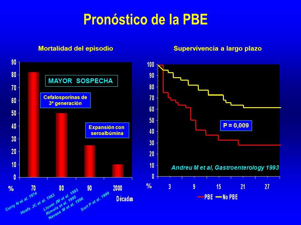 Pronóstico de la PBE Cefalosporinas de 3ª generación Expansión con seroalbúmina MAYOR SOSPECHA Curry N et al.