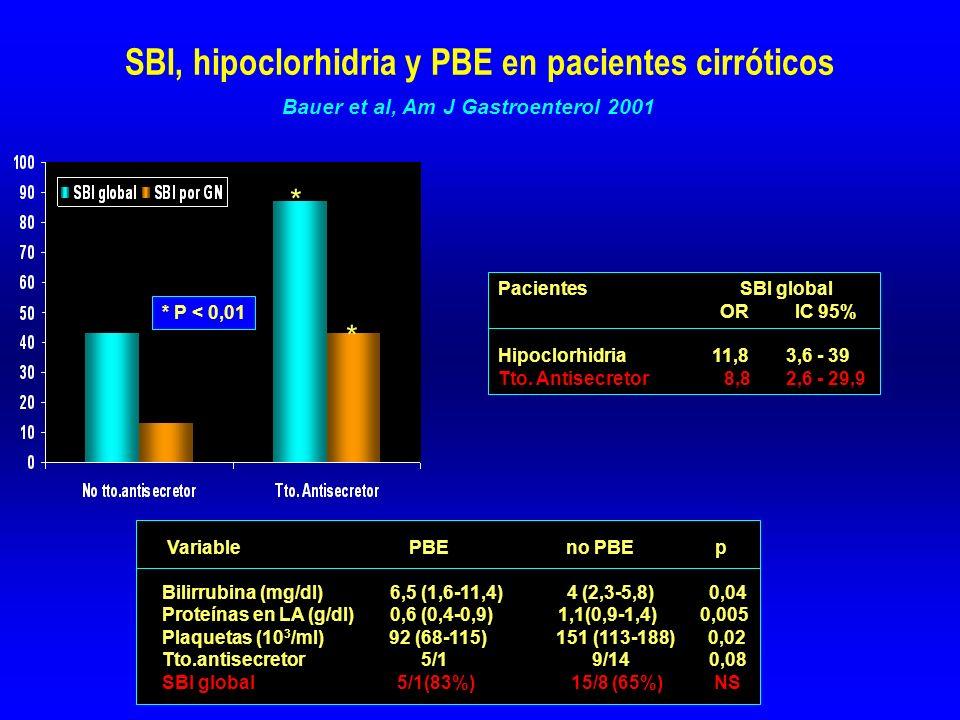 SBI, hipoclorhidria y PBE en pacientes cirróticos Pacientes SBI global OR IC 95% Hipoclorhidria 11,83,6 - 39 Tto.