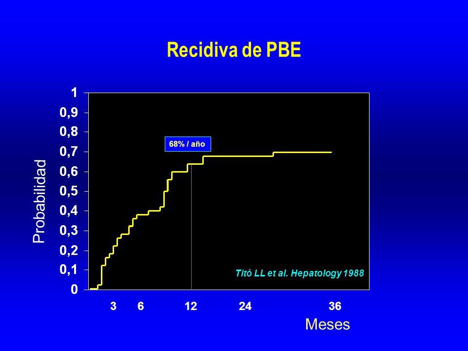 Recidiva de PBE 36241263 Probabilidad Meses Titó LL et al. Hepatology 1988 68% / año