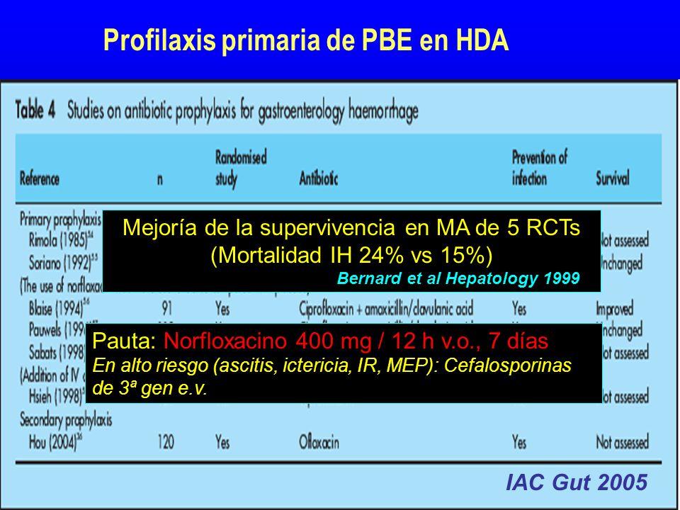 Alternativas a la DIS con AB en la profilaxis de la PBE Probióticos y prebióticos Resultados negativos en modelos experimentales de CH e HTP ( Bauer et al.