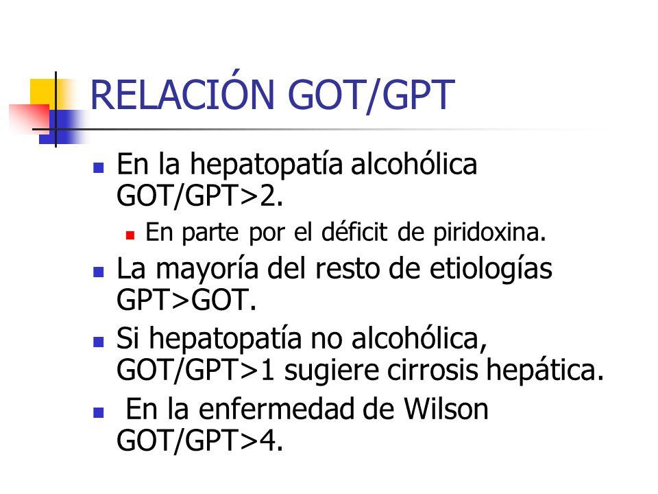 RELACIÓN GOT/GPT En la hepatopatía alcohólica GOT/GPT>2. En parte por el déficit de piridoxina. La mayoría del resto de etiologías GPT>GOT. Si hepatop