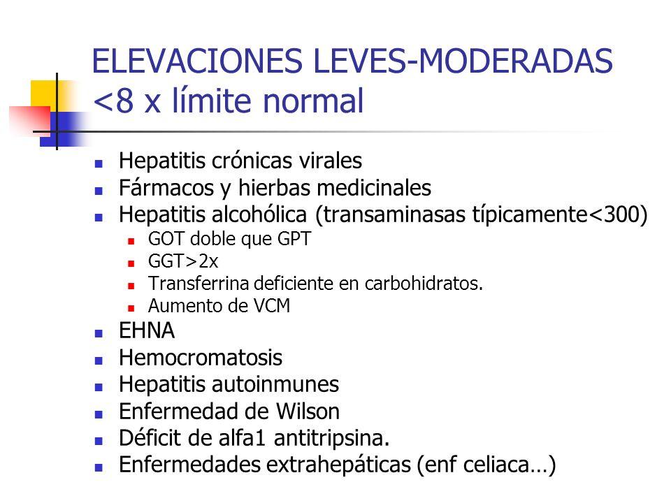 ELEVACIONES LEVES-MODERADAS <8 x límite normal Hepatitis crónicas virales Fármacos y hierbas medicinales Hepatitis alcohólica (transaminasas típicamen