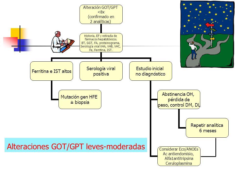 Alteraciones GOT/GPT leves-moderadas Alteración GOT/GPT <8x (confirmado en 2 analíticas) Historia, EF y retirada de fármacos hepatotóxicos. BT, GGT, F