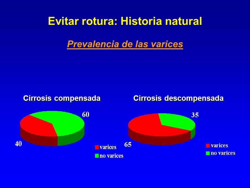 Evitar rotura: Historia natural Prevalencia de las varices Cirrosis compensada Cirrosis descompensada