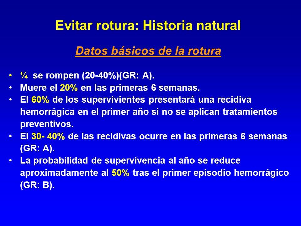 Evitar rotura: Historia natural Datos básicos de la rotura ¼ se rompen (20-40%)(GR: A). Muere el 20% en las primeras 6 semanas. El 60% de los superviv