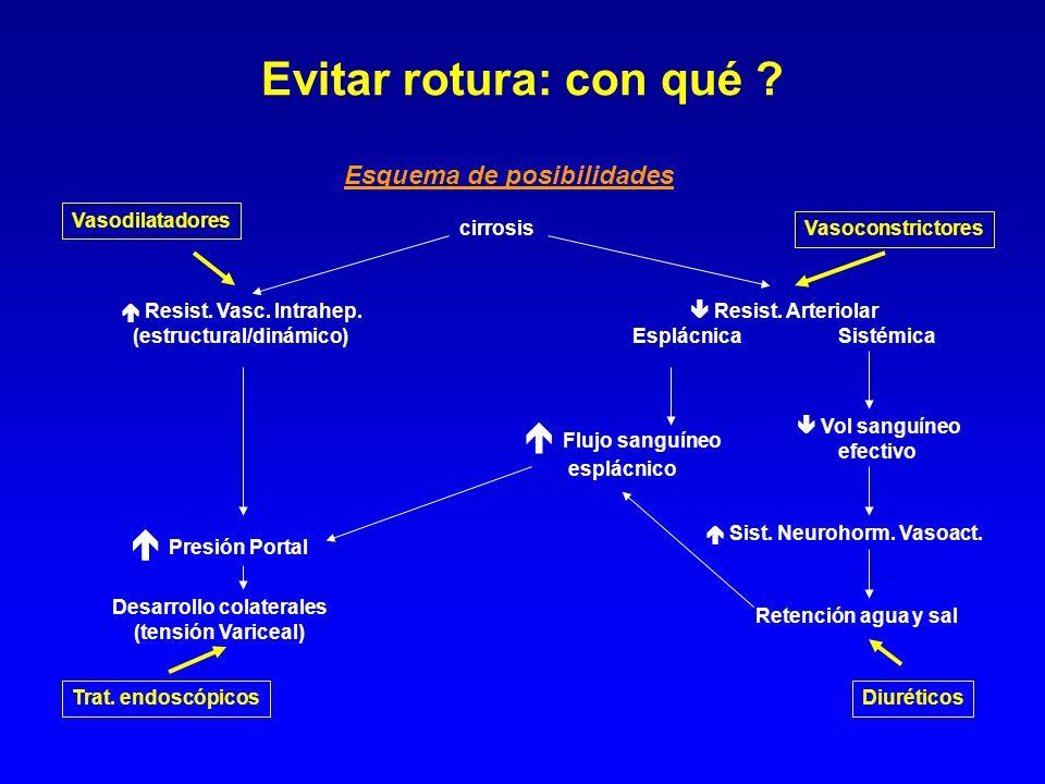 Esquema de posibilidades cirrosis Resist. Vasc. Intrahep. (estructural/dinámico) Presión Portal Desarrollo colaterales (tensión Variceal) Trat. endosc