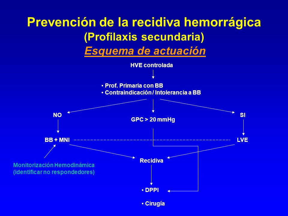 Prevención de la recidiva hemorrágica (Profilaxis secundaria) Esquema de actuación HVE controlada Prof. Primaria con BB Contraindicación / Intoleranci