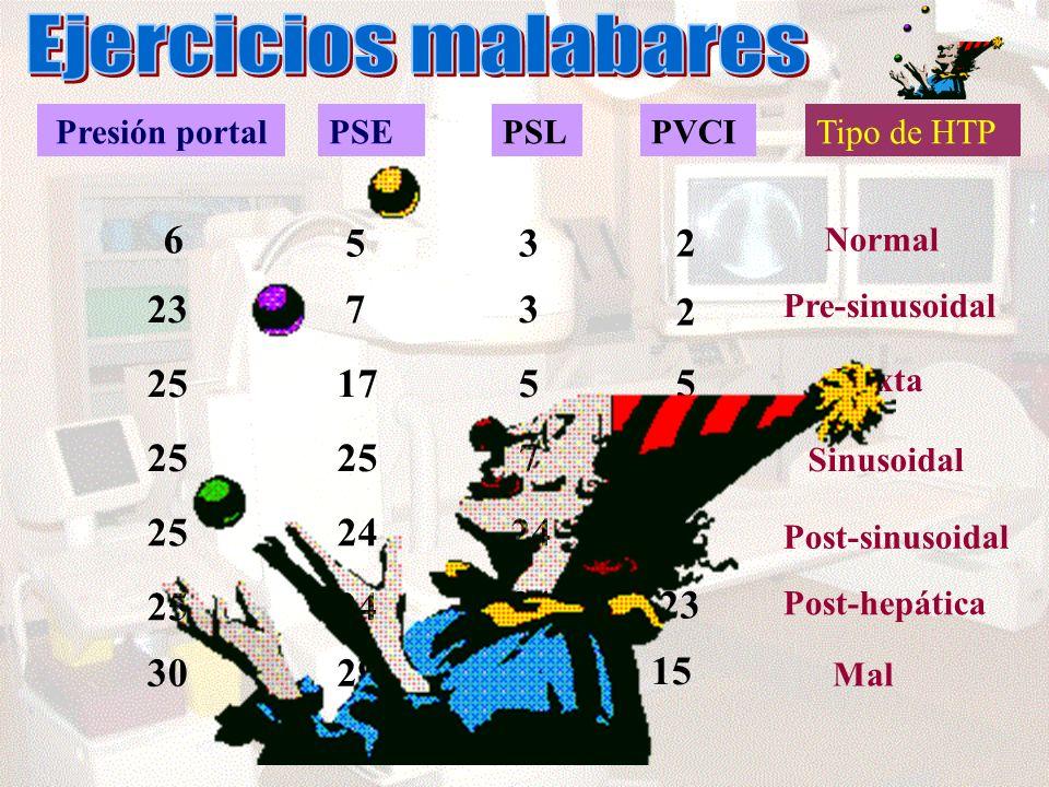 Presión portalPSEPSLPVCITipo de HTP 6 532 Normal 2373 2 251755 2524 7 25 76 24 23 Pre-sinusoidal Mixta Sinusoidal Post-sinusoidal Post-hepática Mal 30