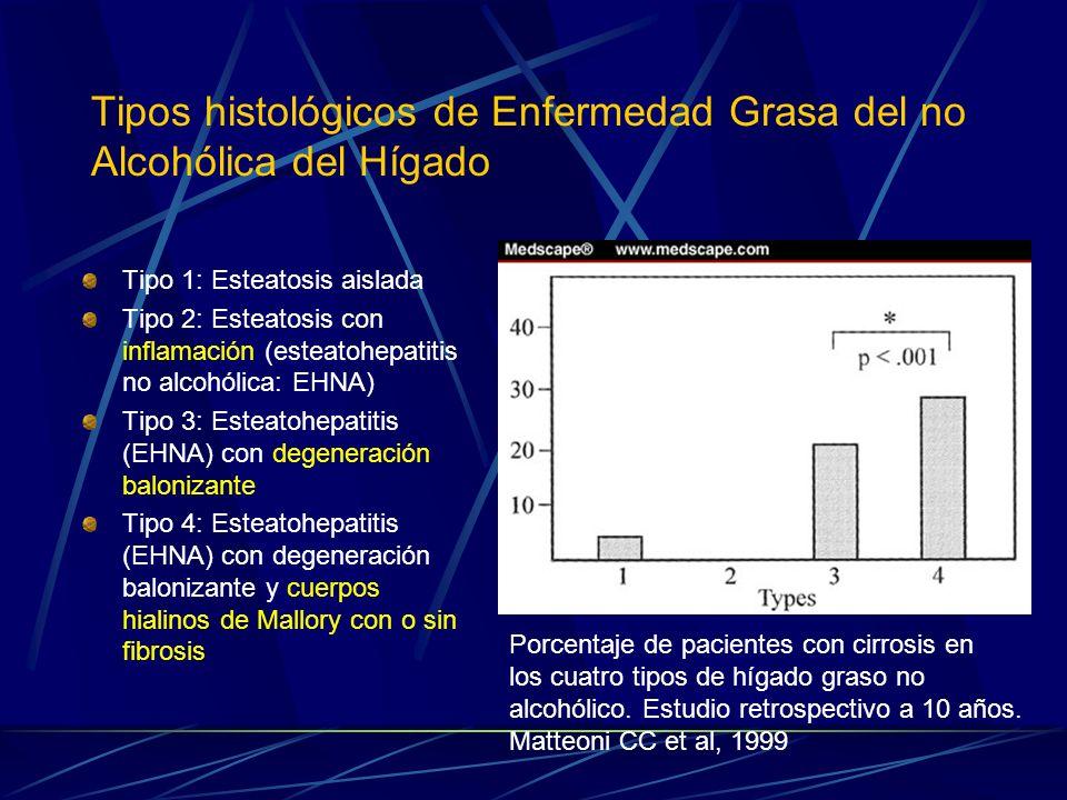 Tipos histológicos de Enfermedad Grasa del no Alcohólica del Hígado Tipo 1: Esteatosis aislada Tipo 2: Esteatosis con inflamación (esteatohepatitis no