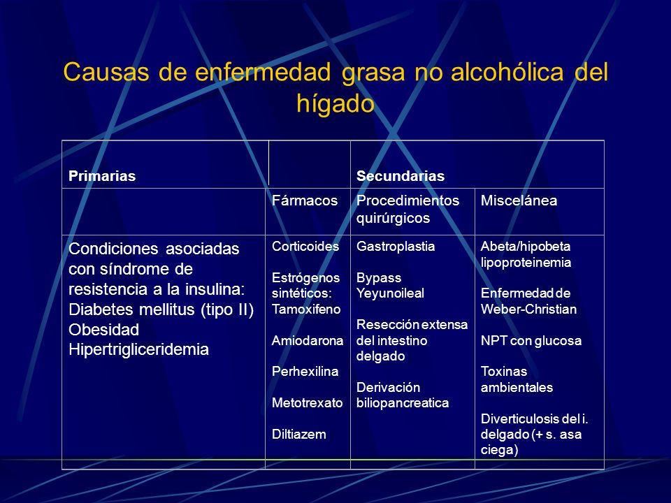 Causas de enfermedad grasa no alcohólica del hígado PrimariasSecundarias FármacosProcedimientos quirúrgicos Miscelánea Condiciones asociadas con síndr