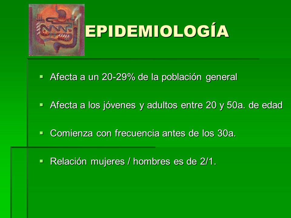 EPIDEMIOLOGÍA Afecta a un 20-29% de la población general Afecta a un 20-29% de la población general Afecta a los jóvenes y adultos entre 20 y 50a.
