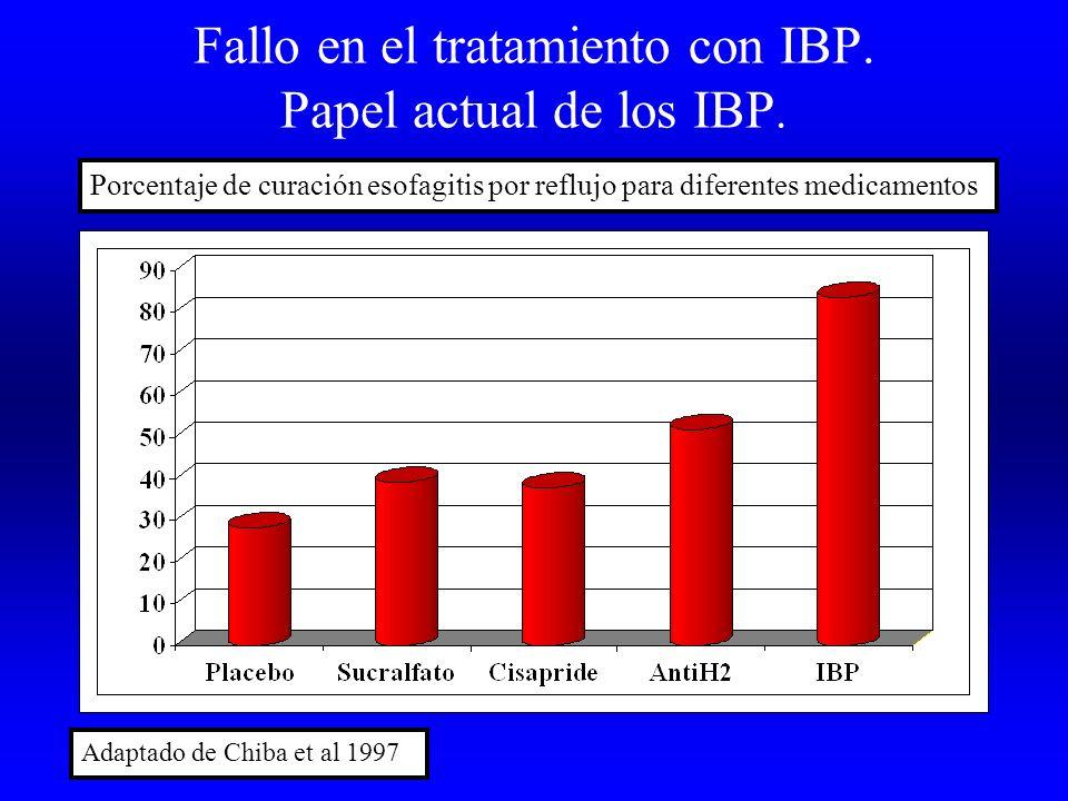 Fallo en el tratamiento con IBP. Papel actual de los IBP. Adaptado de Chiba et al 1997 Porcentaje de curación esofagitis por reflujo para diferentes m