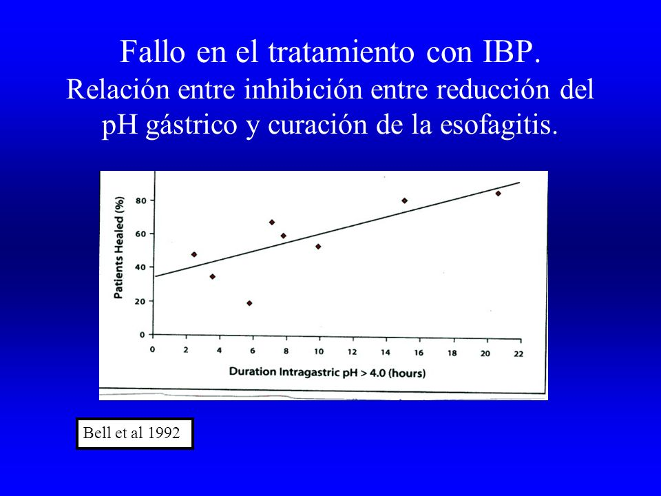 Fallo en el tratamiento con IBP. Relación entre inhibición entre reducción del pH gástrico y curación de la esofagitis. Bell et al 1992