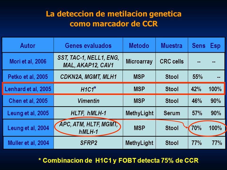 La deteccion de metilacion genetica como marcador de CCR AutorGenes evaluadosMetodoMuestraSens Esp Petko et al, 2005 CDKN2A, MGMT, MLH1 MSPStool55% --