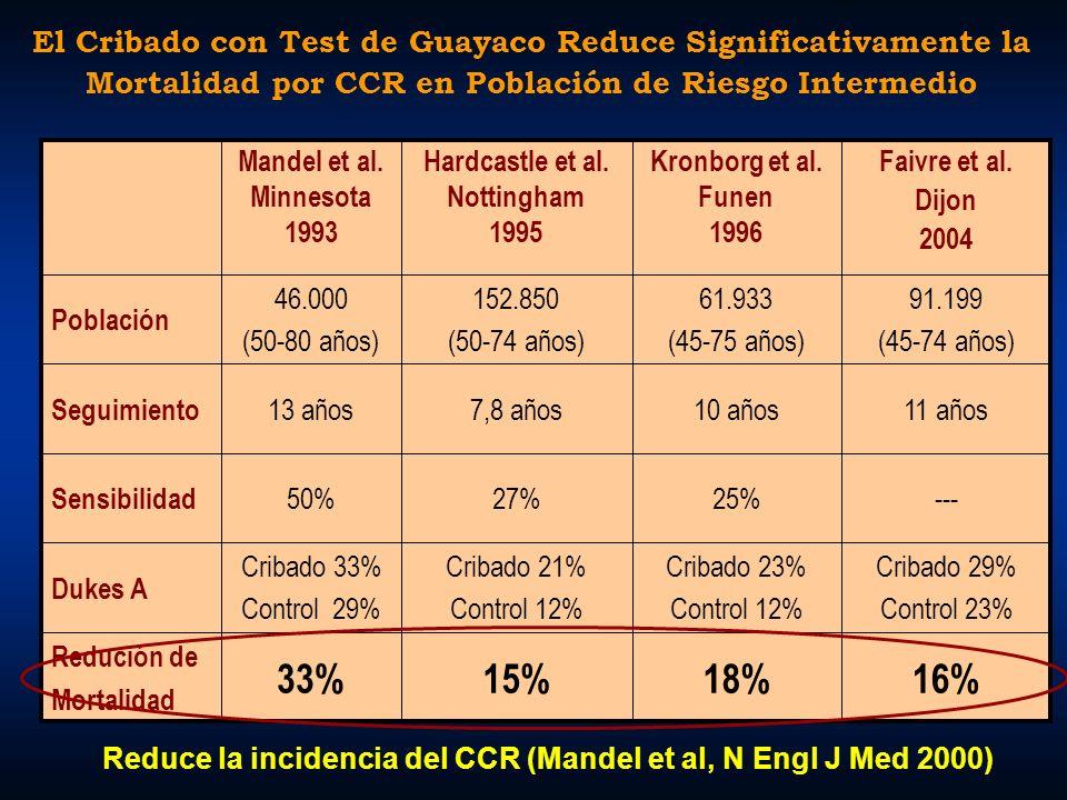 El Cribado con Test de Guayaco Reduce Significativamente la Mortalidad por CCR en Población de Riesgo Intermedio 18% Cribado 23% Control 12% 25% 10 añ