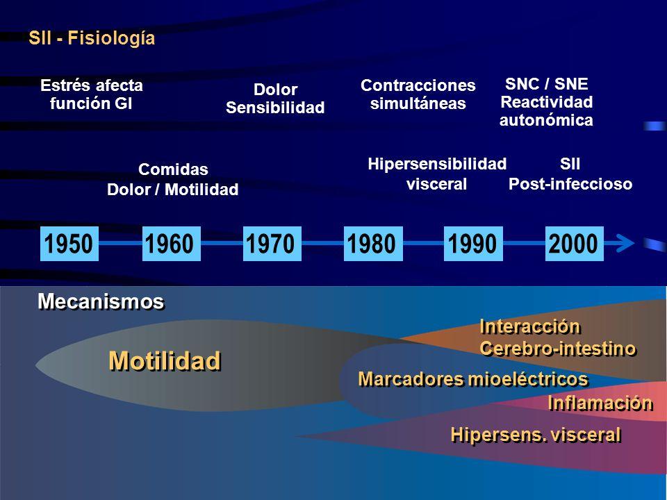 Estrés afecta función GI Motilidad SII - Fisiología Comidas Dolor / Motilidad Marcadores mioeléctricos Interacción Cerebro-intestino Interacción Cereb