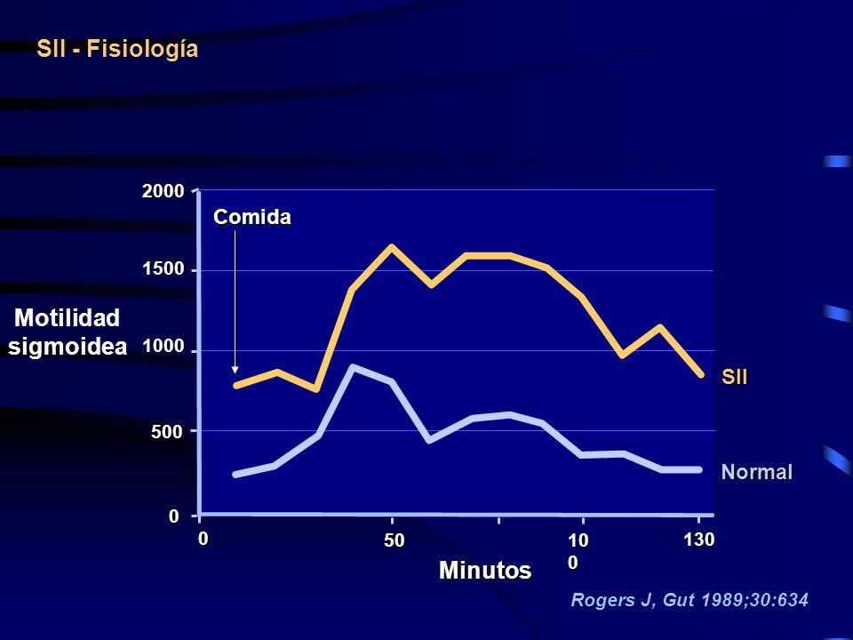 10 0 2000 1500 1000 2000 1500 1000 0 0 0 0 50 500 500 130 Motilidad sigmoidea Minutos SII Normal Comida SII - Fisiología Rogers J, Gut 1989;30:634