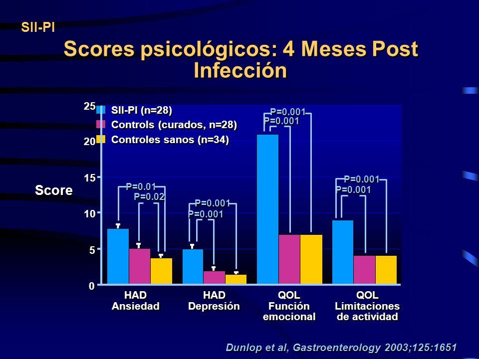 Scores psicológicos: 4 Meses Post Infección SII-PI Score 0 0 SII-PI (n=28) Controls (curados, n=28) Controles sanos (n=34) 5 5 10 15 20 25 HAD Ansieda