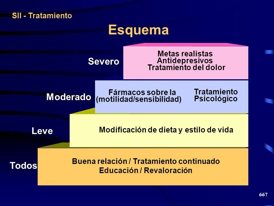 667 Esquema Todos Buena relación / Tratamiento continuado Educación / Revaloración Modificación de dieta y estilo de vida Fármacos sobre la (motilidad