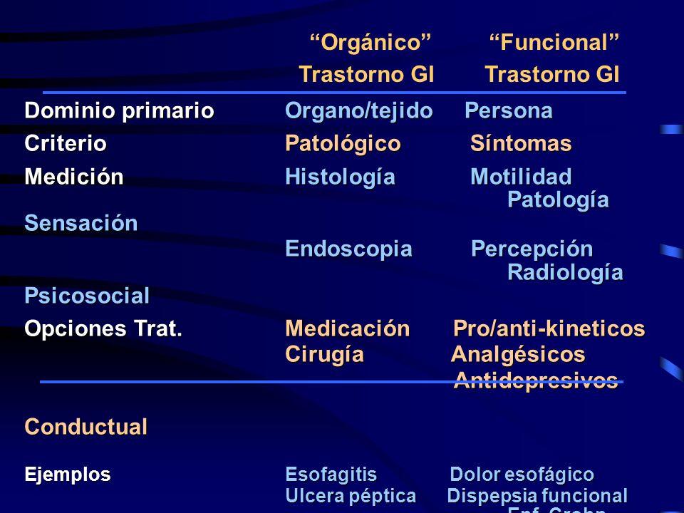 Dominio primario Organo/tejido Persona Criterio Patológico Síntomas Medición Histología Motilidad Patología Sensación Endoscopia Percepción Radiología