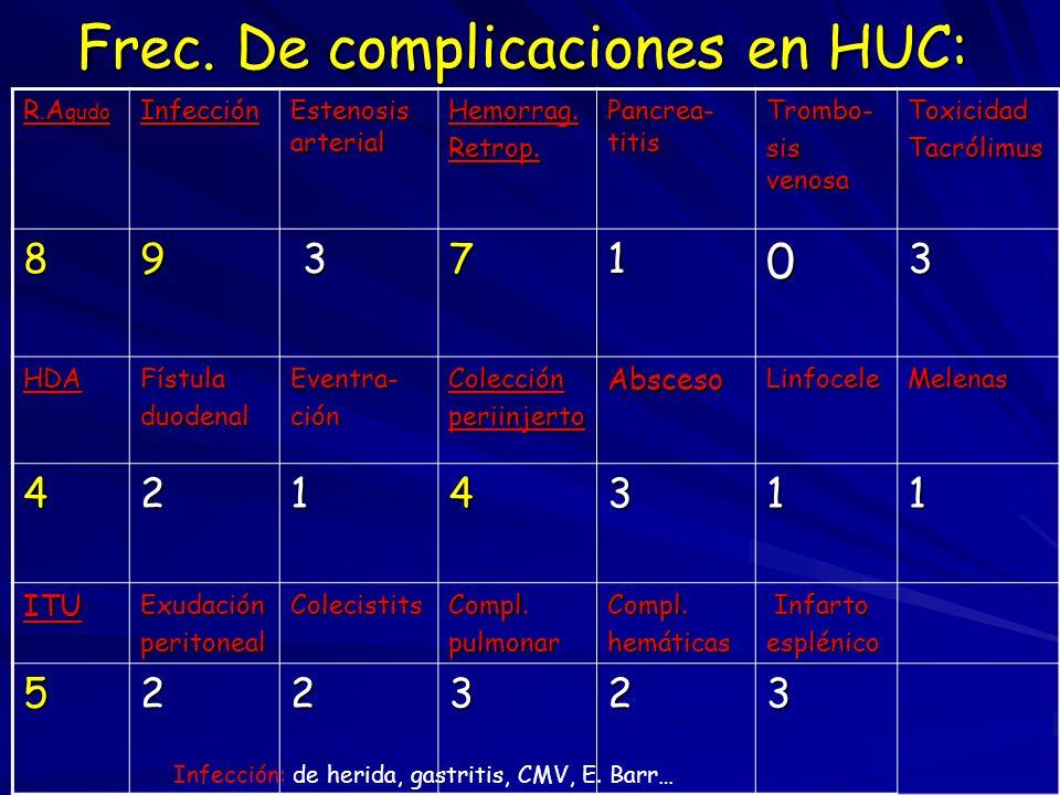Frec. De complicaciones en HUC: R. A gudo Infección Estenosis arterial Hemorrag.Retrop. Pancrea- titis Trombo- sis venosa ToxicidadTacrólimus 89 37103