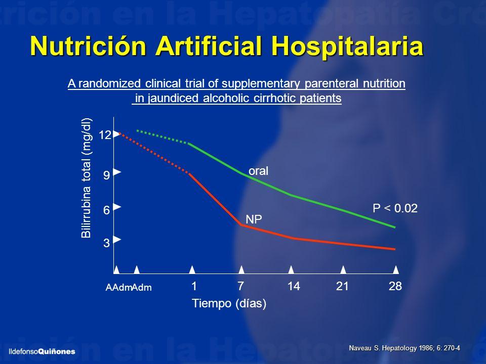 Nutrición Artificial Hospitalaria 12 9 6 3 17142128 AdmAAdm oral NP Tiempo (días) Bilirrubina total (mg/dl) P < 0.02 A randomized clinical trial of su