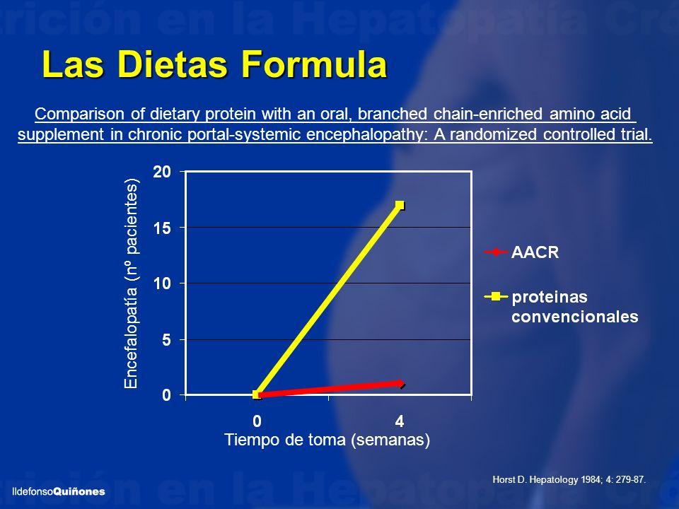 Las Dietas Formula Tiempo de toma (semanas) Encefalopatía (nº pacientes) Horst D. Hepatology 1984; 4: 279-87. Comparison of dietary protein with an or