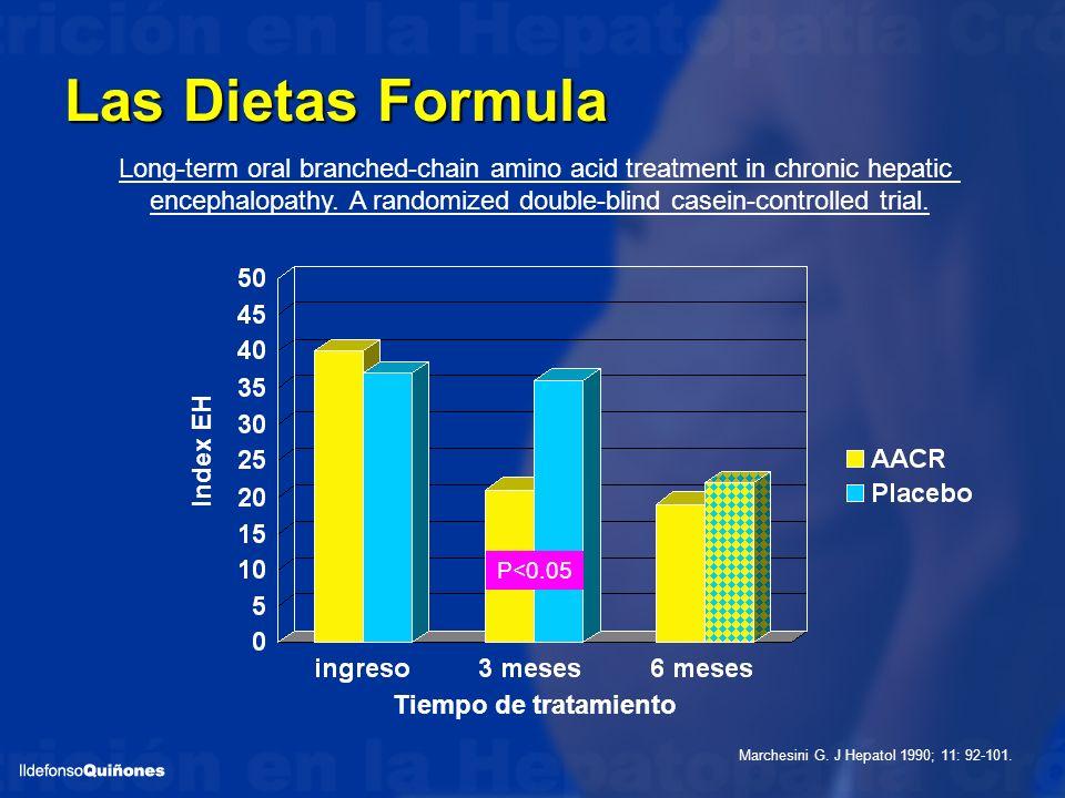 Las Dietas Formula P<0.05 Tiempo de tratamiento Index EH Marchesini G. J Hepatol 1990; 11: 92-101. Long-term oral branched-chain amino acid treatment