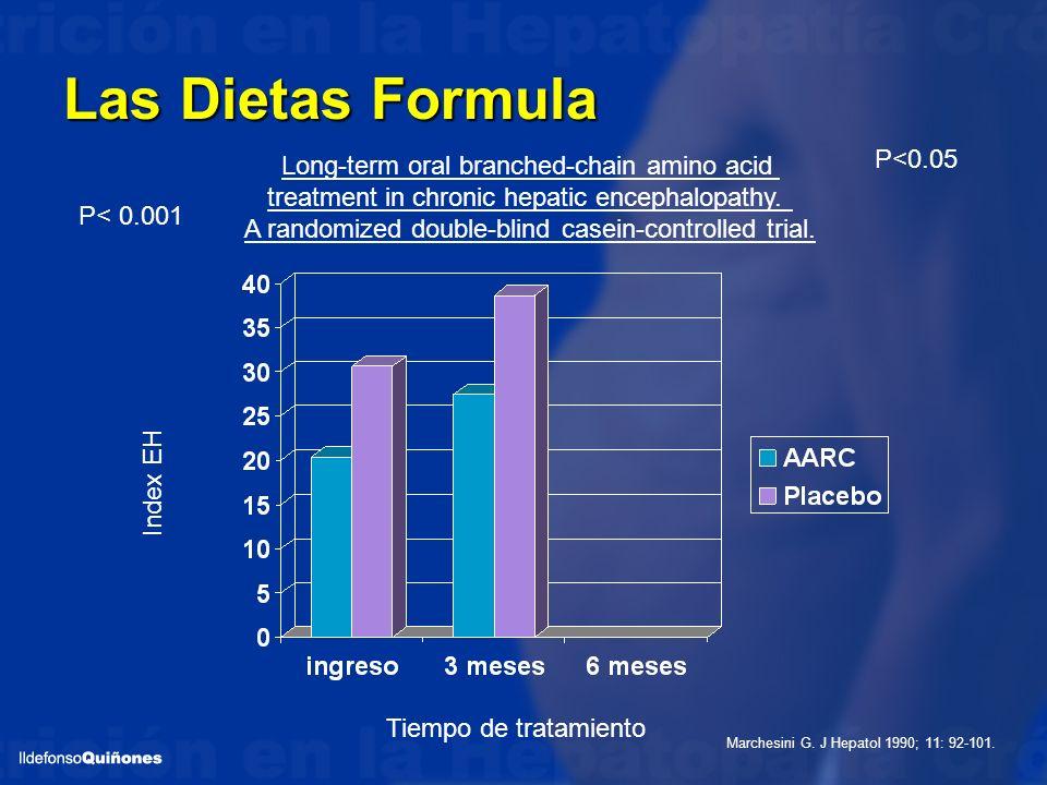 Las Dietas Formula P< 0.001 P<0.05 Tiempo de tratamiento Index EH Marchesini G. J Hepatol 1990; 11: 92-101. Long-term oral branched-chain amino acid t