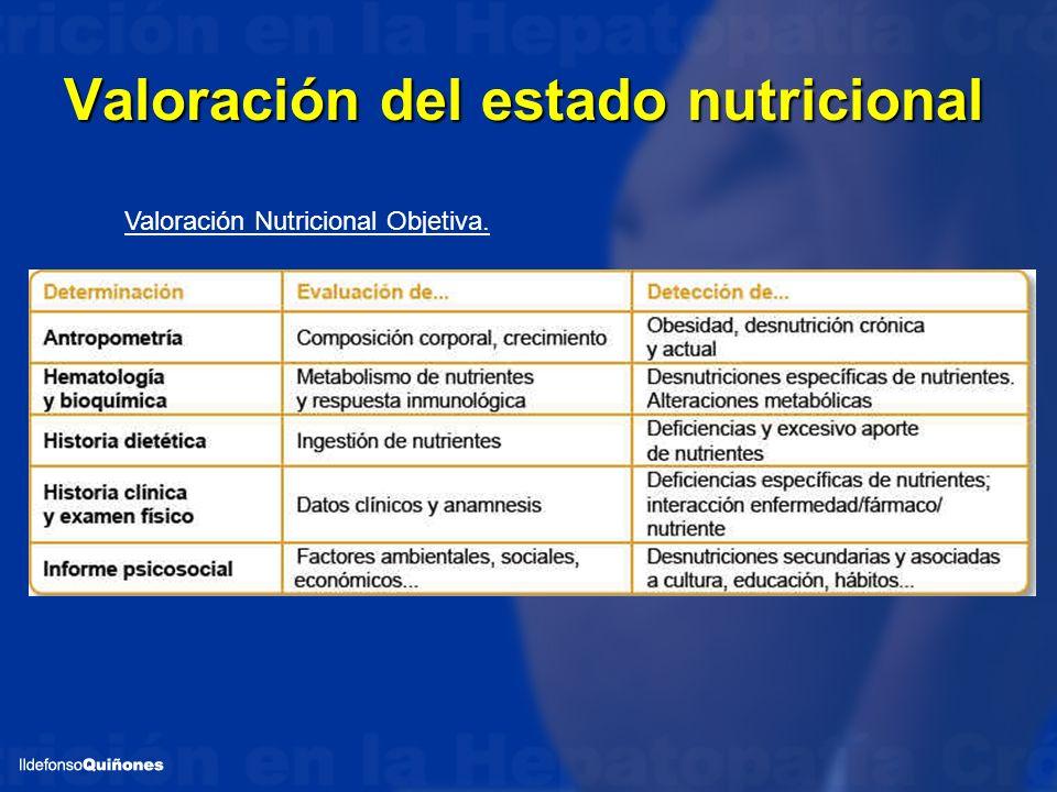 Valoración del estado nutricional Valoración Nutricional Objetiva.
