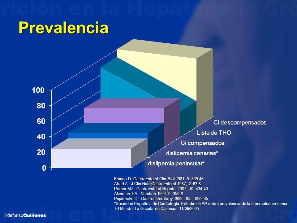 Prevalencia Franco D. Gastroenterol Clin Biol 1981; 5: 839-46. Abad A.. J Clin Nutr Gastroenterol 1987; 2: 63-8. Pomar MJ.. Gastroenterol Hepatol 1987