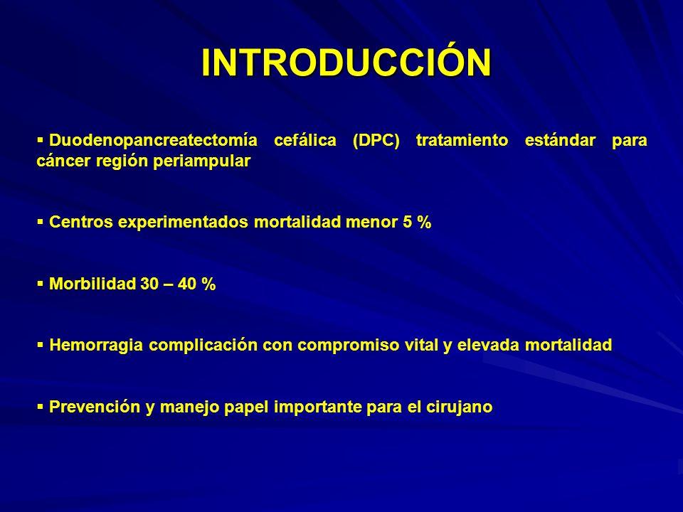 INTRODUCCIÓN Duodenopancreatectomía cefálica (DPC) tratamiento estándar para cáncer región periampular Centros experimentados mortalidad menor 5 % Mor